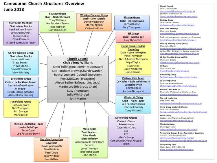 Church Structures June 2018